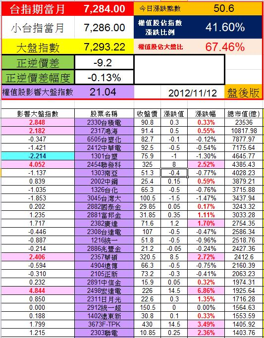20121109權值股概況