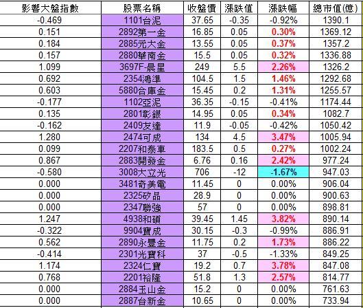 20121109權值股概況_02