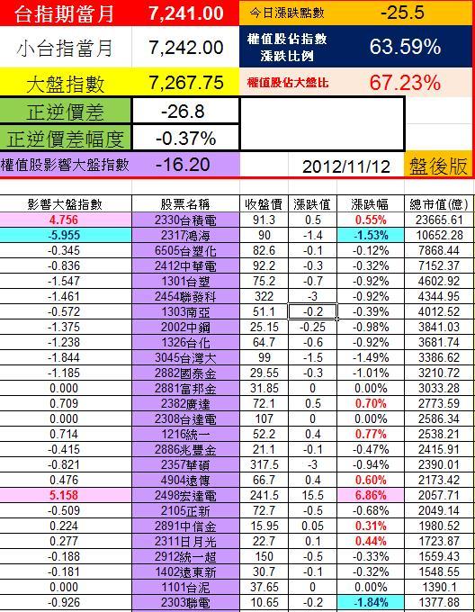 20121112權值股概況
