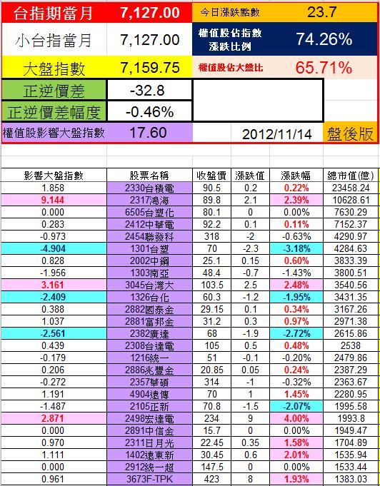 20121114權值股概況