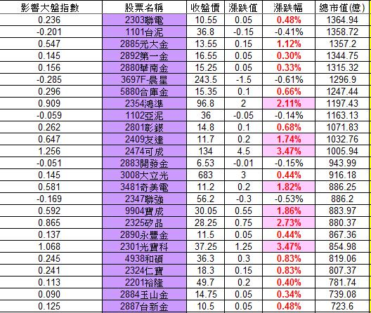20121114權值股概況_02