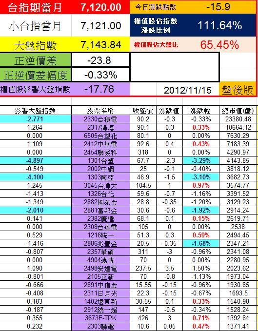 20121115權值股概況
