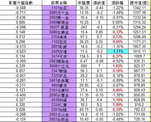 20121115權值股概況_02