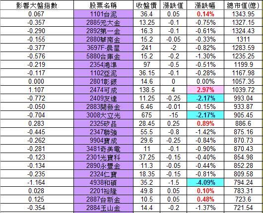 20121116權值股概況_02