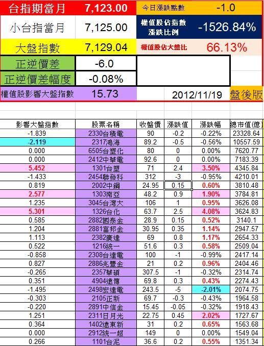 20121119權值股概況
