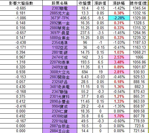 20121119權值股概況_02