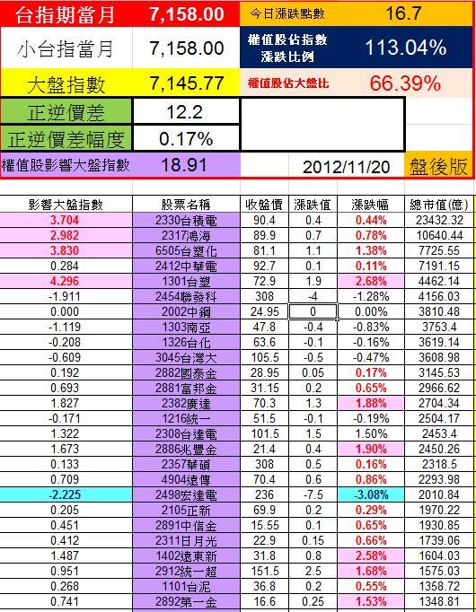 20121120權值股概況