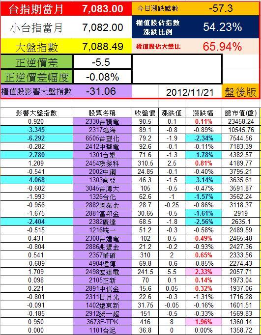 20121121權值股概況