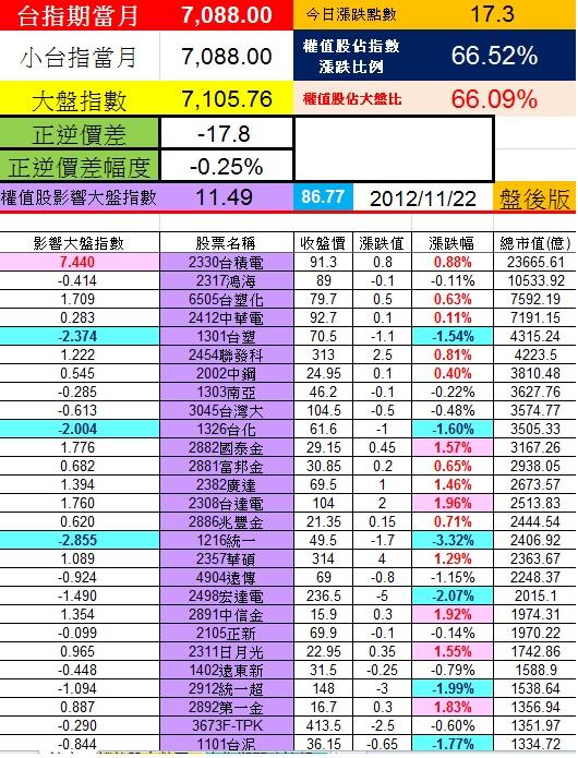20121122權值股概況