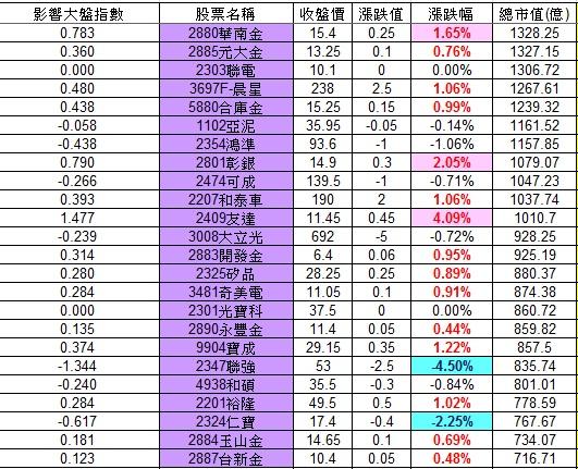 20121122權值股概況_02