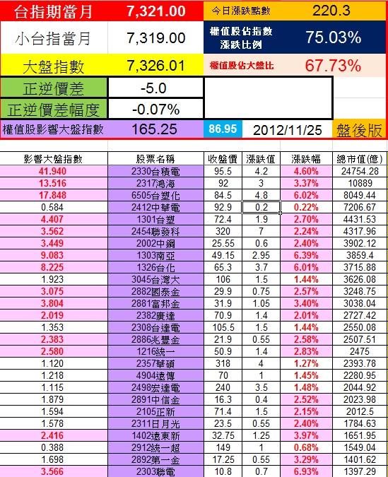20121123權值股概況