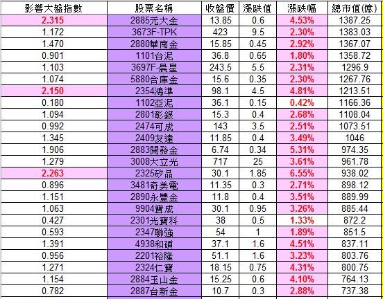 20121123權值股概況_02