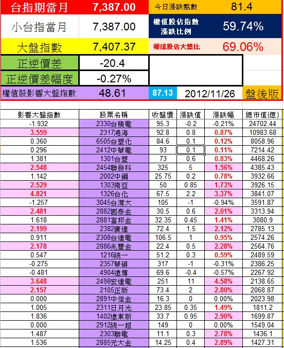 20121126權值股概況