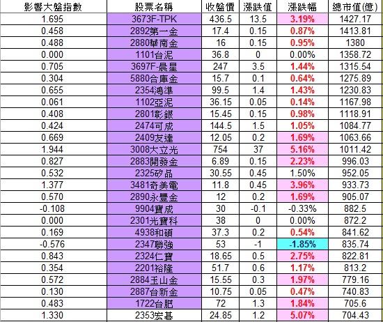 20121126權值股概況_02