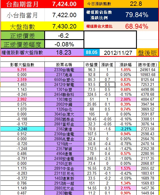 20121127權值股概況