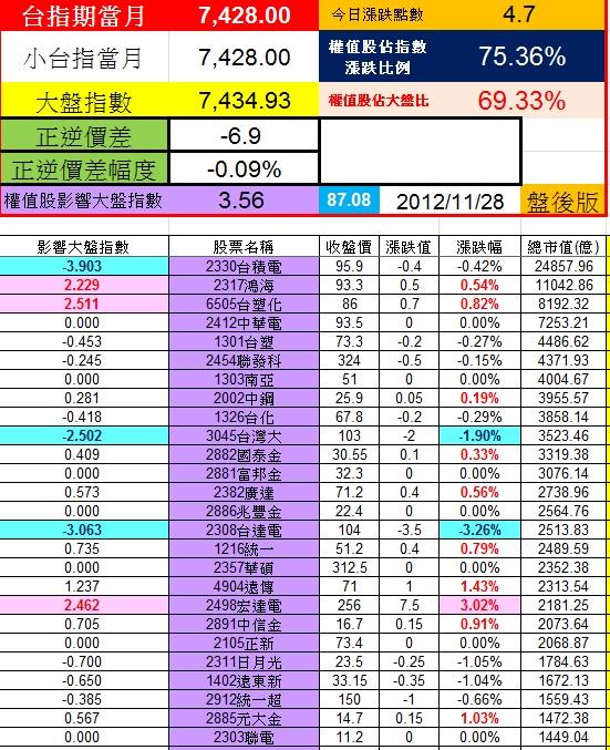20121128權值股概況