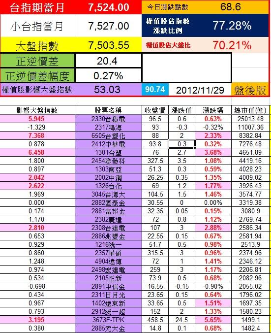 20121129權值股概況
