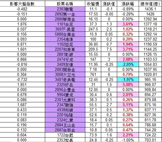 20121129權值股概況_02