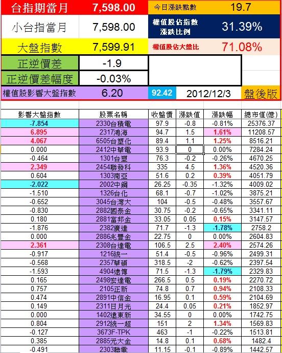 20121203權值股概況