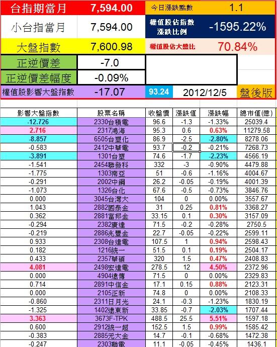 20121204權值股概況