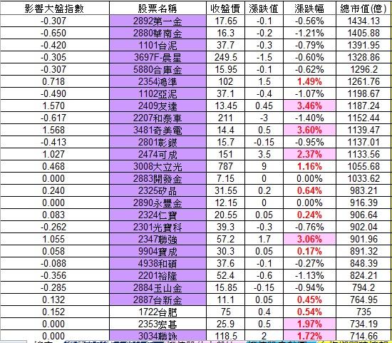 20121204權值股概況_02