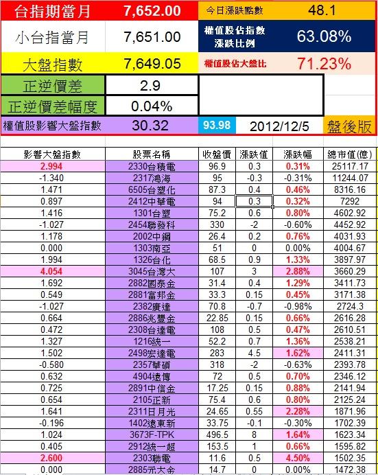 20121205權值股概況