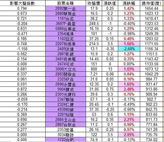 20121205權值股概況_02