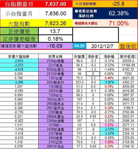20121206權值股概況