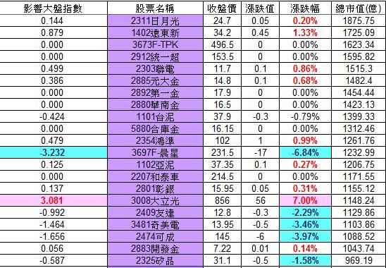 20121206權值股概況_02