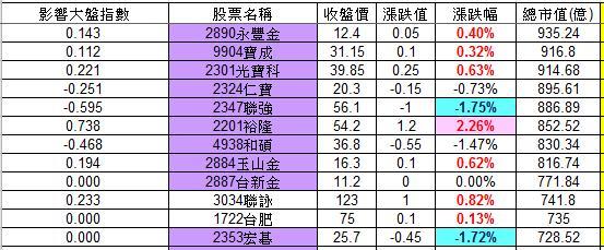 20121206權值股概況_03