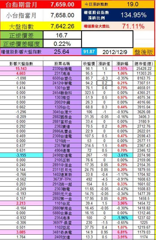 20121207權值股概況