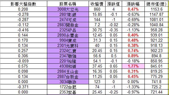 20121207權值股概況_02