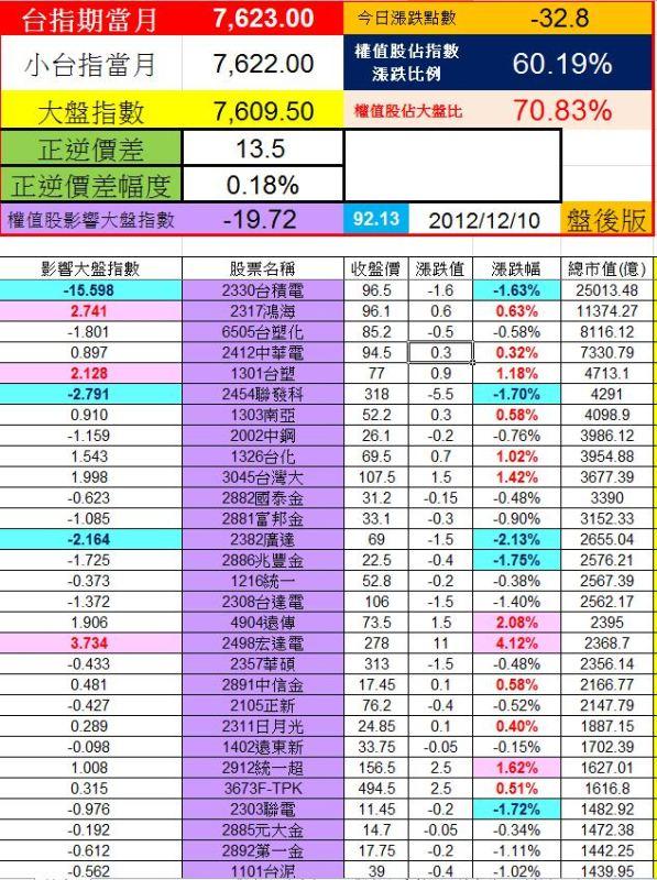 20121210權值股概況