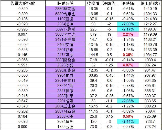 20121210權值股概況_02
