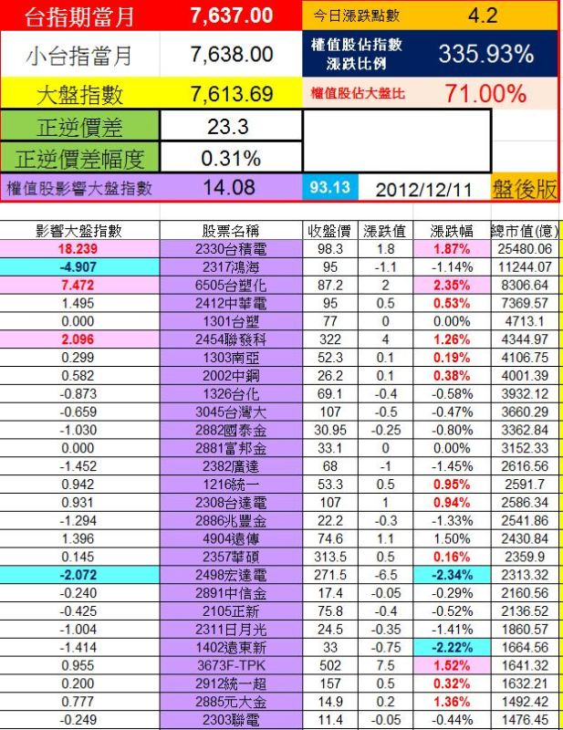 20121211權值股概況