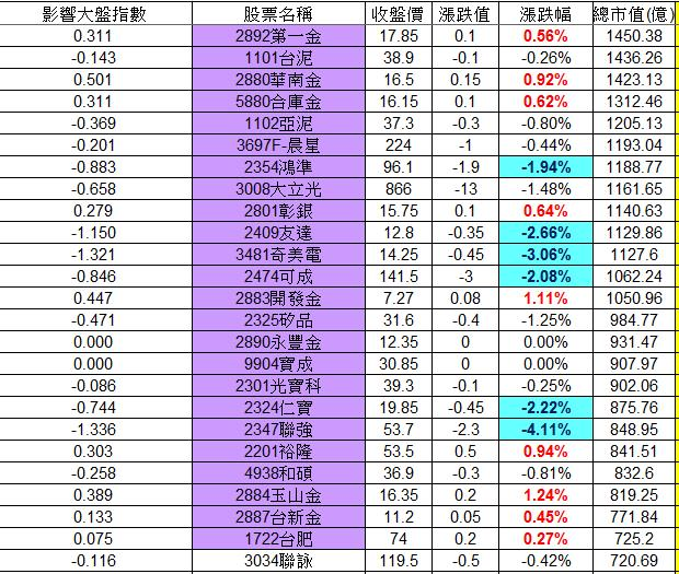 20121211權值股概況_02