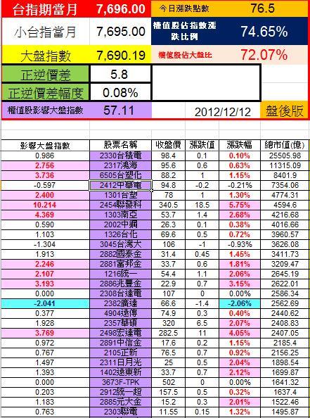 20121212權值股概況
