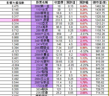 20121212權值股概況_02