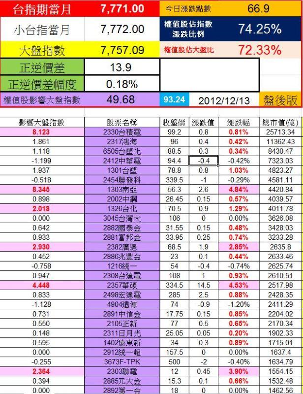 20121213權值股概況