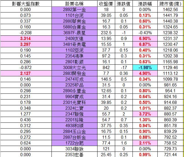 20121213權值股概況_02