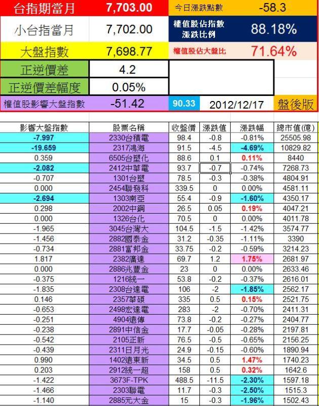 20121214權值股概況