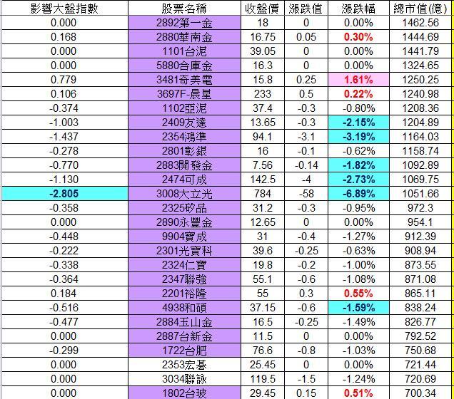 20121214權值股概況_02