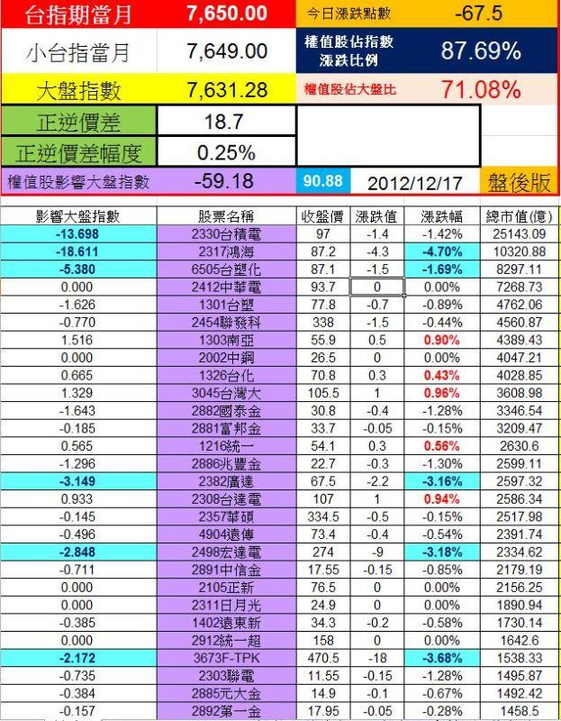 20121217權值股概況