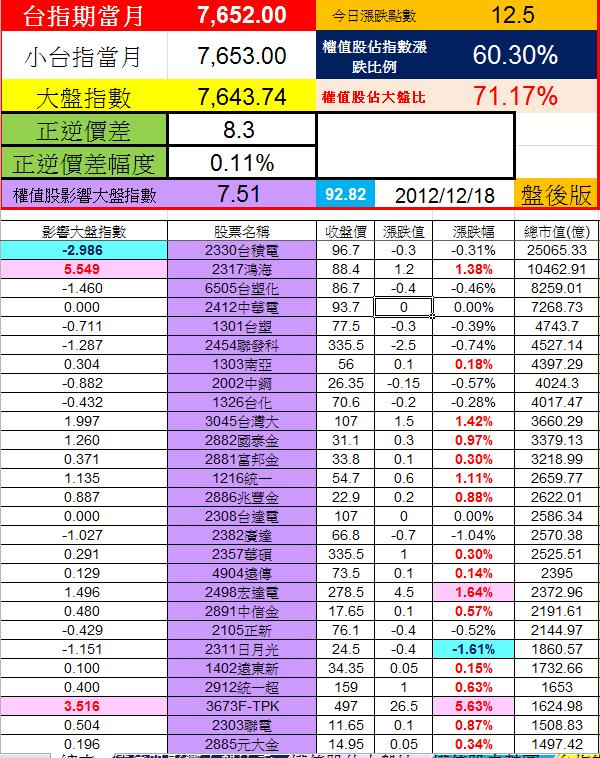 20121218權值股概況
