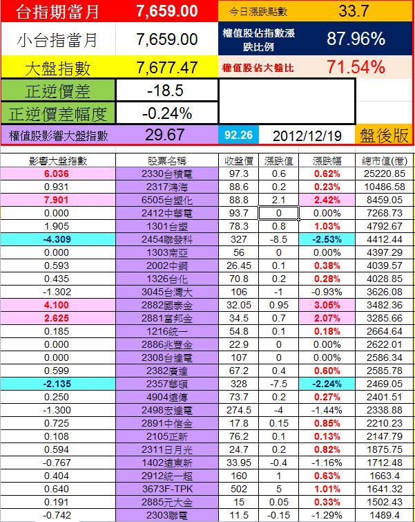20121219權值股概況