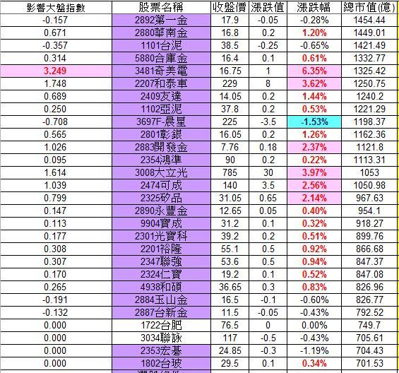 20121219權值股概況_02