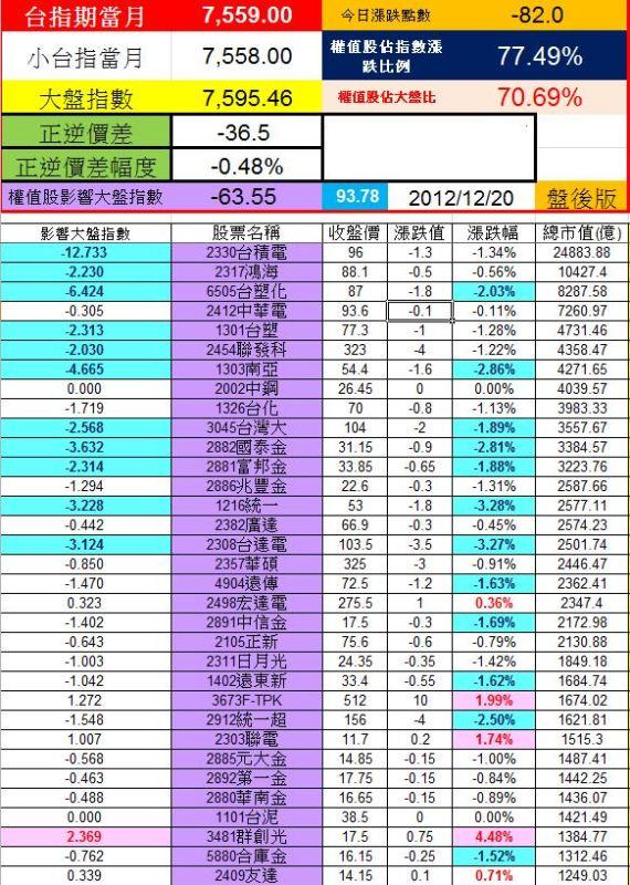 20121220權值股概況