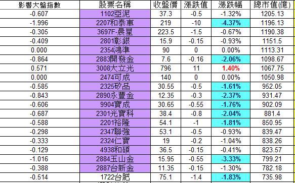 20121220權值股概況_02