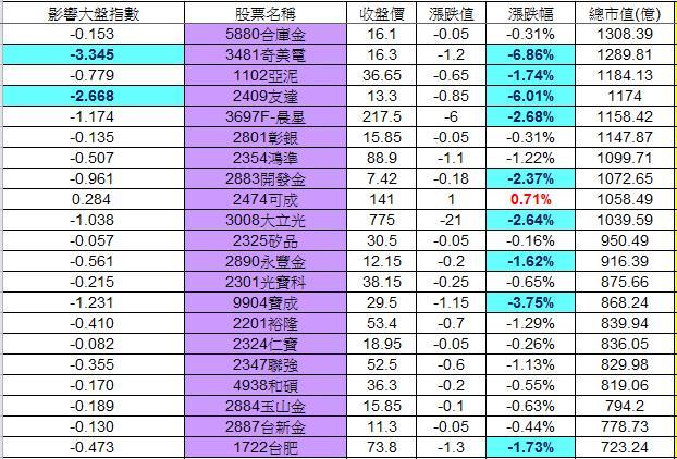 20121221權值股概況_02