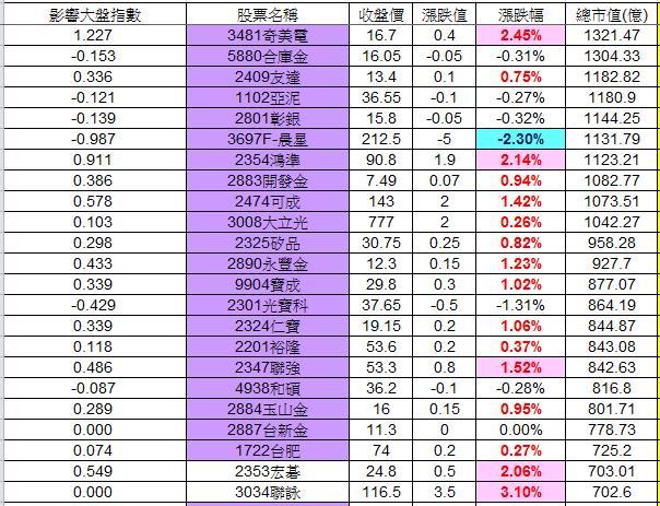 20121222權值股概況_02